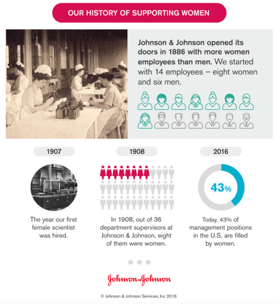 History of Supporting Women at J&J